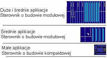 Budowa sterownika PLC
