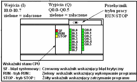 Działanie sterownika PLC