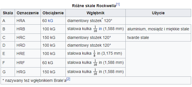 Pomiar twardości metodą Rockwella
