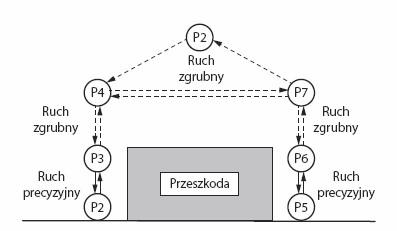 pragmatyka programowania robotów