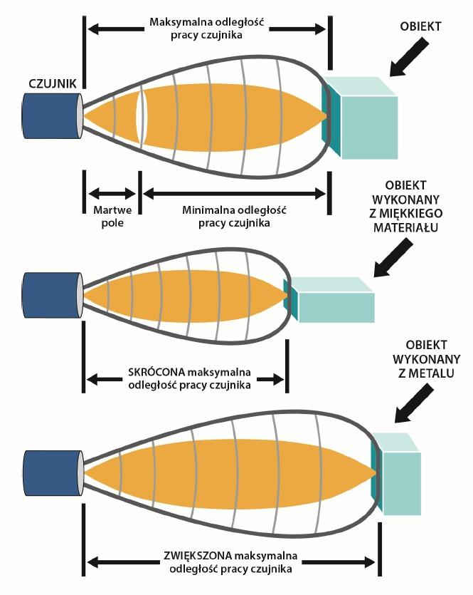 Czujnik ultradźwiękowy