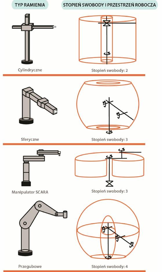 mechaniczne ramiona