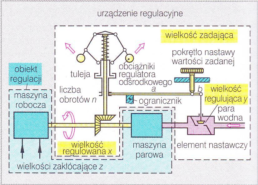 Typy i sposób działania regulatorów