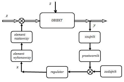 Podstawowe układy automatyki