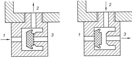 Budowa i działanie podstawowych elementów układów pneumatycznych