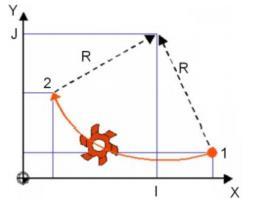 Punkty charakterystyczne maszyn sterowanych numerycznie