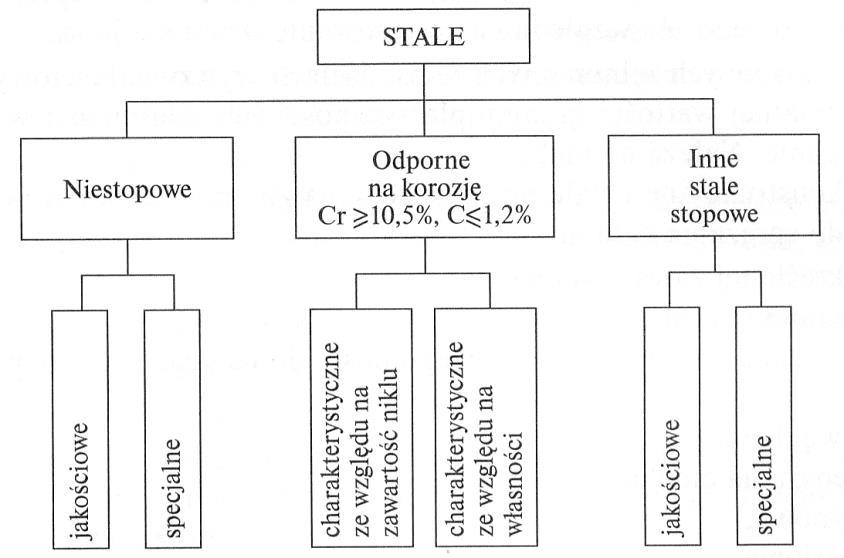 Podział stali