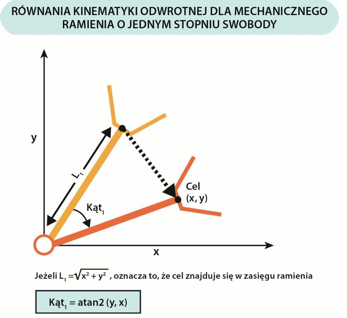 Kinematyka - obliczenia