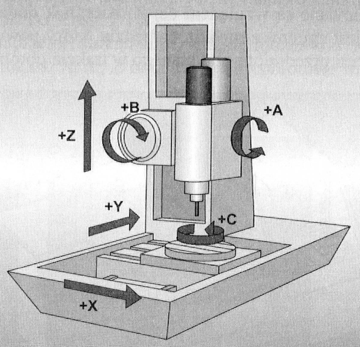 Budowa obrabiarki CNC