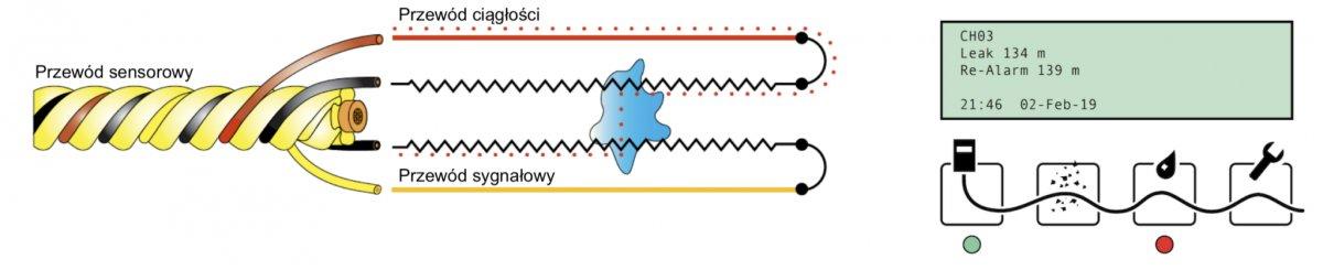 Liniowa detekcja wycieków cieczy