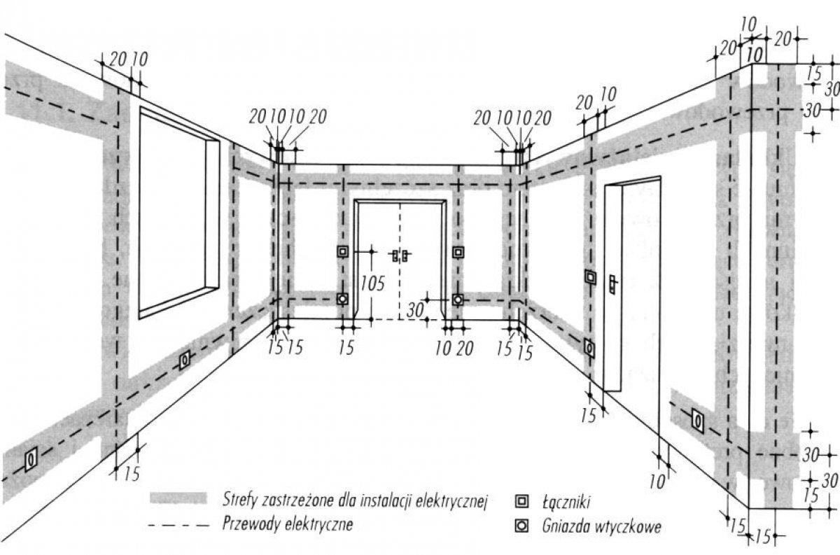 Zasady wykonywania obwodów oświetleniowych i gniazd wtyczkowych instalacji elektrycznych