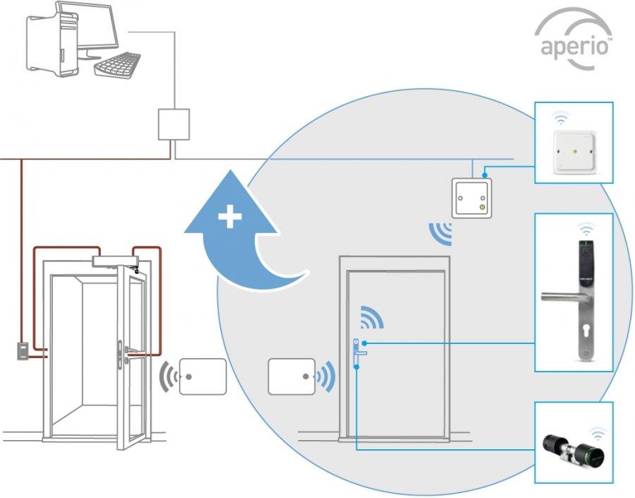 Kontrola dostosowana do potrzeb. Jak dodać drzwi do istniejącego systemu kontroli dostępu?