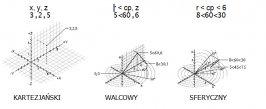 Układy współrzędnych w przestrzeni 3D